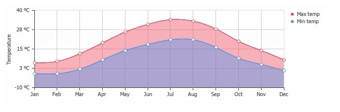 average temperature turkmenistan krasnowodsk 2