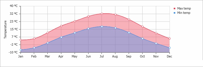 average temperature kyrgyzstan bishkek kg